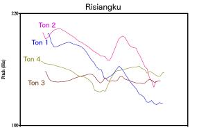 Tons en tamang de Risiangku